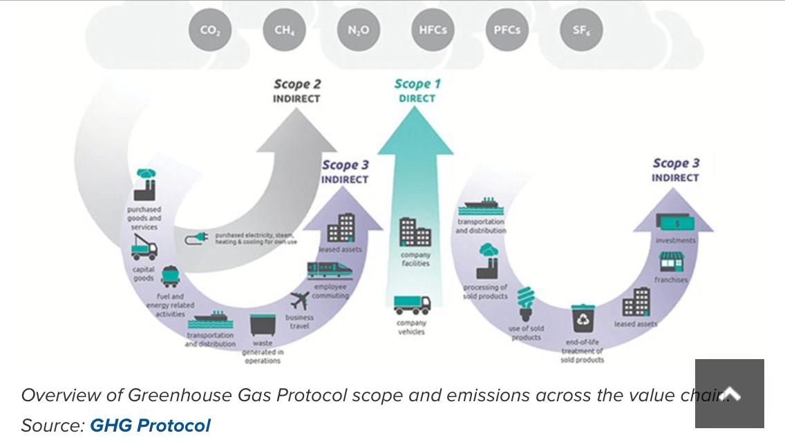 ghg-gases